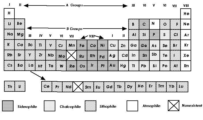 Goldschmidts classification of the elements urtaz Gallery
